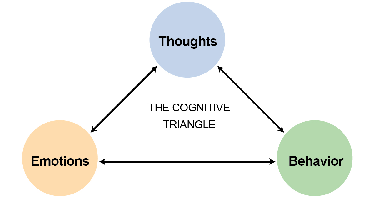 core model cbt Cognitive-behavioral therapy  core beliefs about self-worth  any person depicted in licensed material is a model.