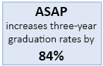 ASAP increases three-year graduation rates by 84%