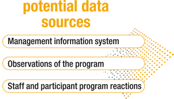 Potential Data Sources: Management information system, Observations of the program, Staff and participant program reactions