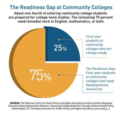 "Can Summer Bridge Programs Narrow the ""College Readiness Gap"
