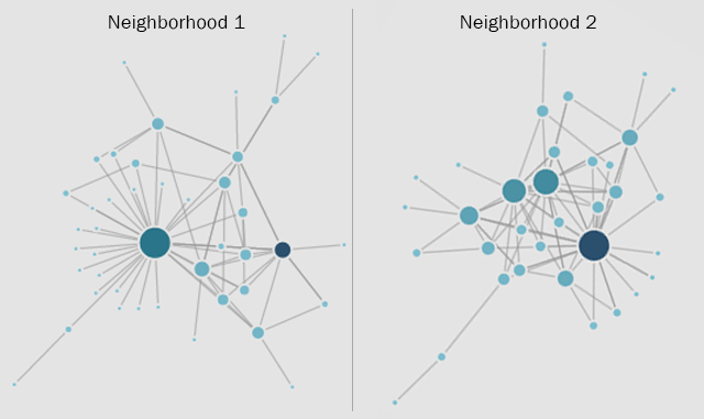 Social Network Analysis: Housing and Real Estate Networks