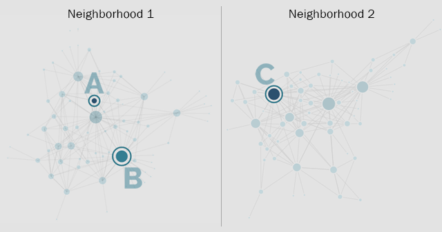 Social Network Analysis: Education