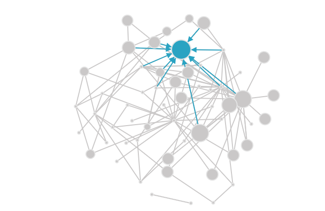 Change In Community Networks