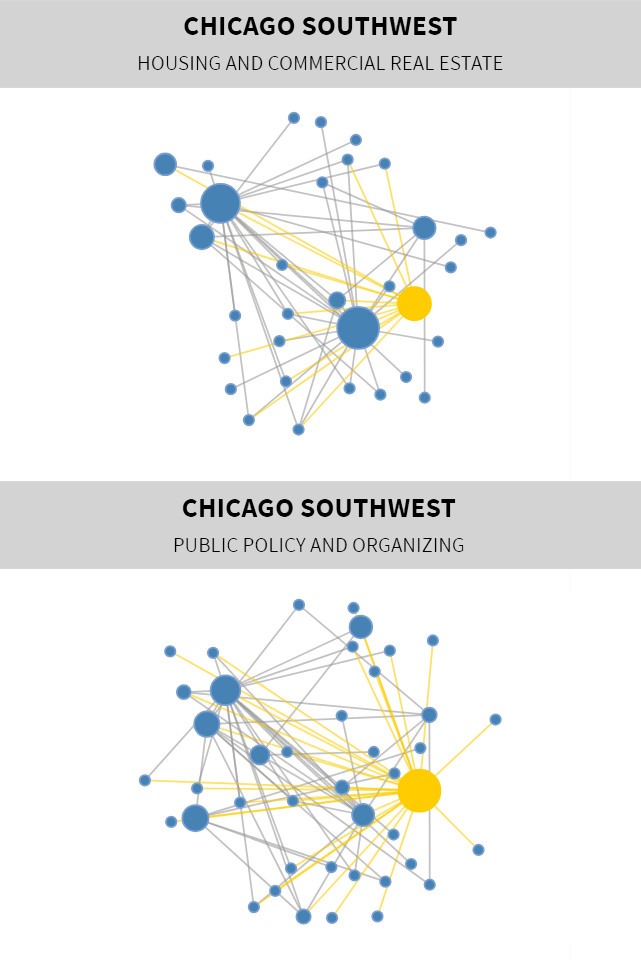 Mapping Neighborhood Networks: Chicago Southwest